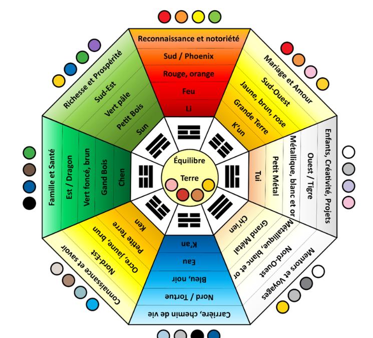 Les astuces Feng Shui: les couleurs